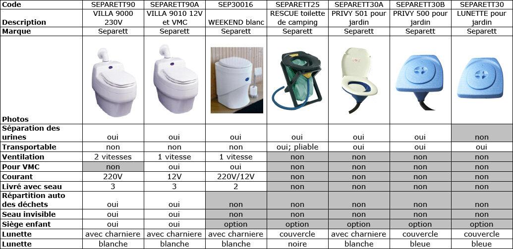 Tableau Toilette sèche à séparation