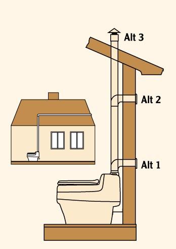 Toilette Villa 9000