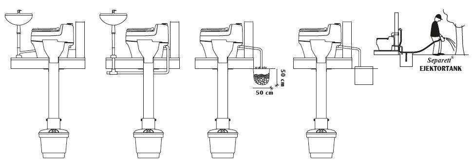 L'urine, non contaminée par les bactéries fécales, reste stérile et peut être éliminée avec les eaux grises ou dans un réservoir.