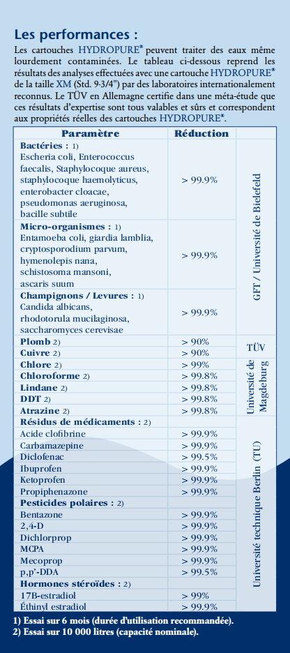 Cartouche filtration XM standard