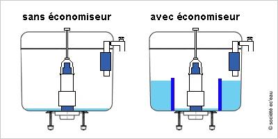 Eco-plaquette pour WC