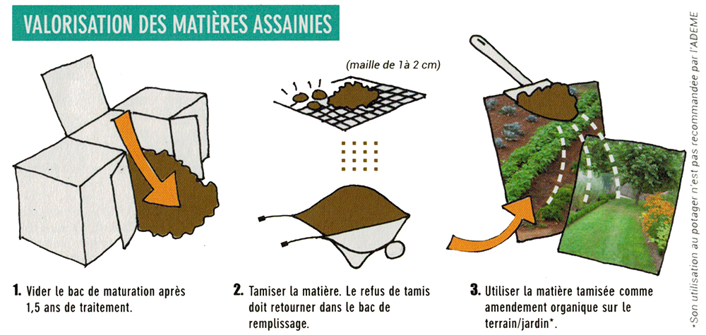 toilette sèche à compost: valorisation du compost