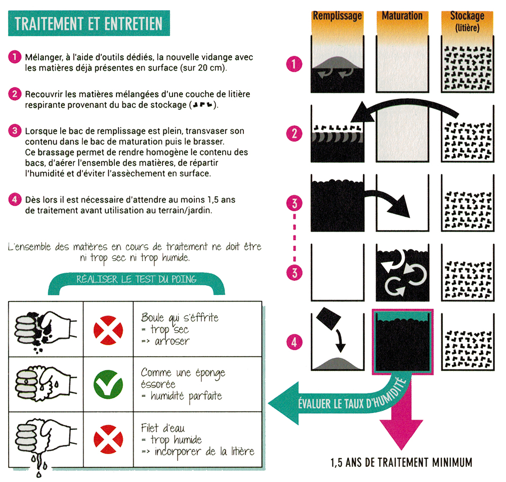 toilette sèche à compost: entretient du compost