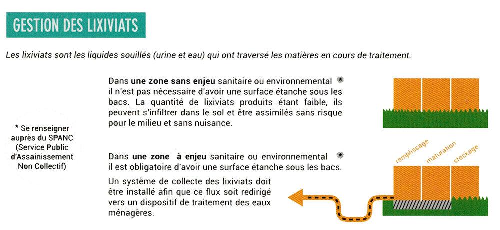 toilette sèche à compost: gestion des urines lixiviats
