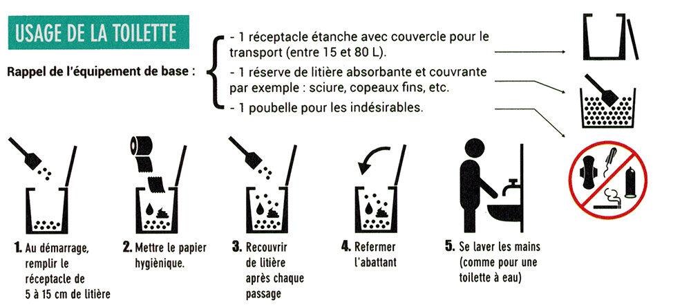 toilette sèche à compost: usage de la toilette