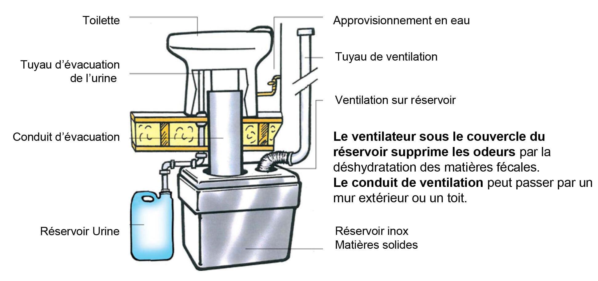 Toilette écologique à eau NO MIX Eco Dry avec réservoir et ventilation WOSTMAN
